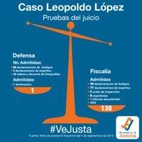 Así se ve la balanza en el caso López