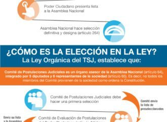 Designación de magistrados del TSJ según la Constitución