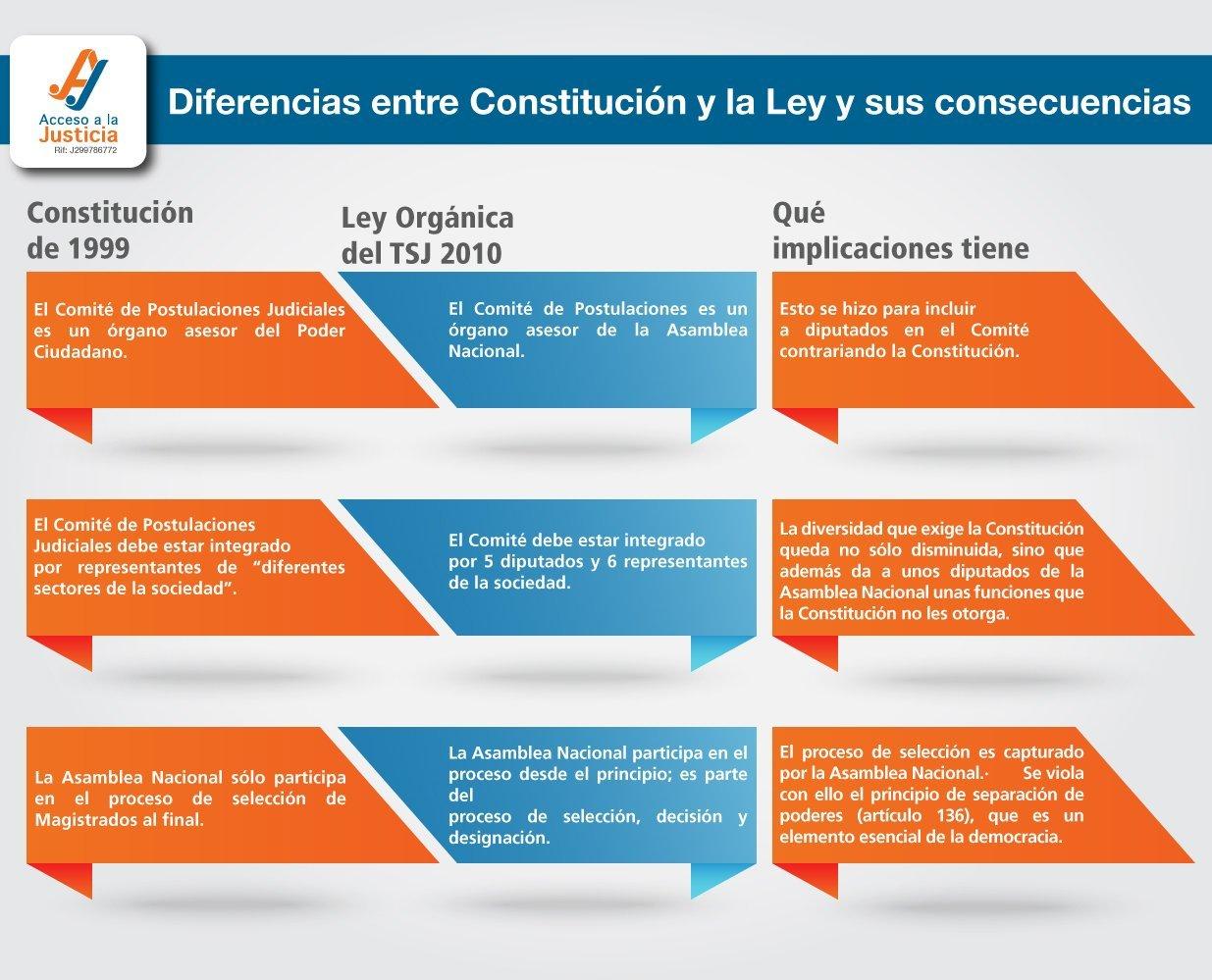 diferencias-entre-costitucion-y-ley