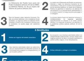 4 Diferencias entre Defensor Público y Defensoría del Pueblo