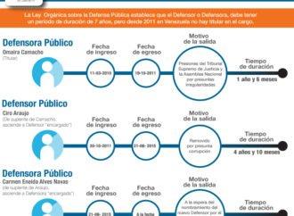 Sin Defensor Público General titular desde el 2011