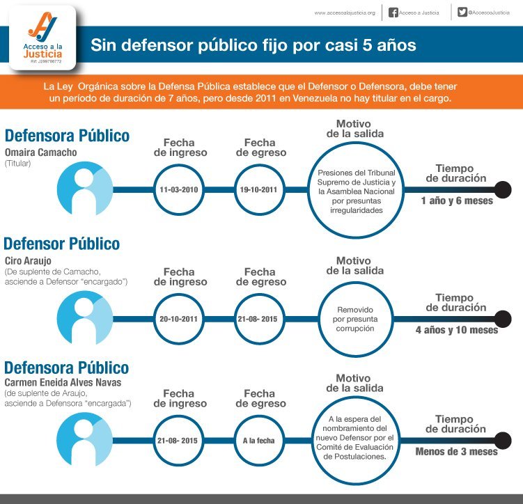 Sin Defensor Público General titular desde el 2011