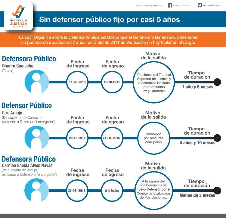 Venezuela sin Defensor Público General titular desde el 2011