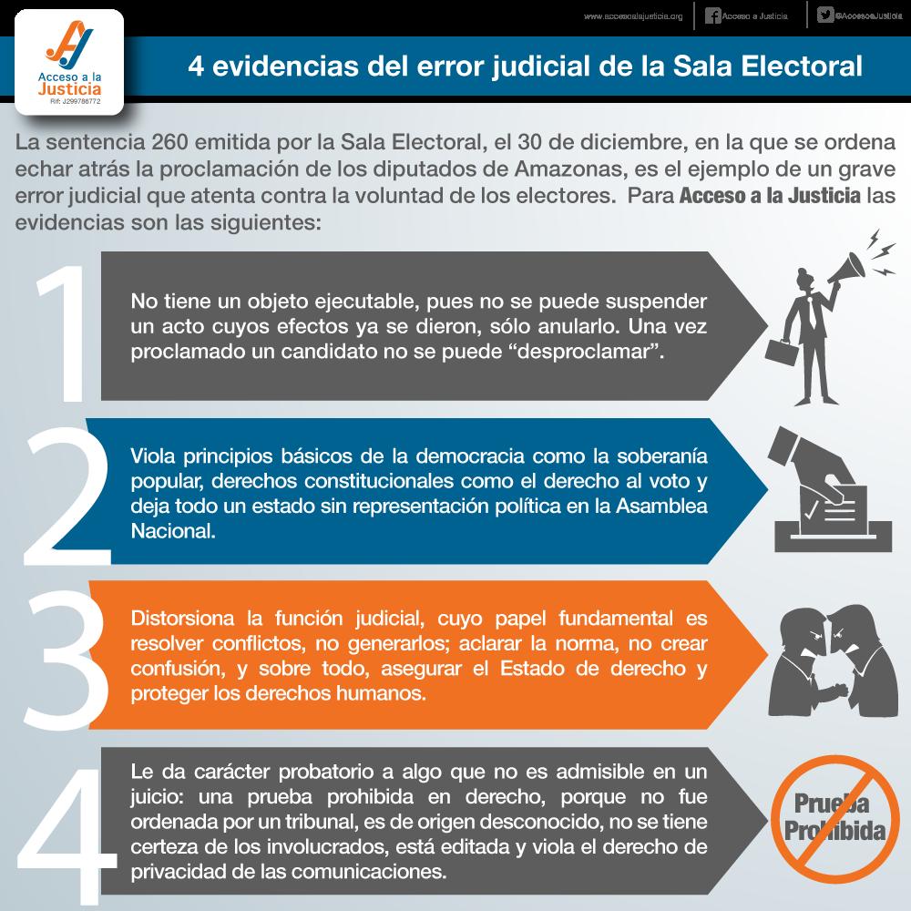 4 Evidencias del error judicial de la Sala Electoral