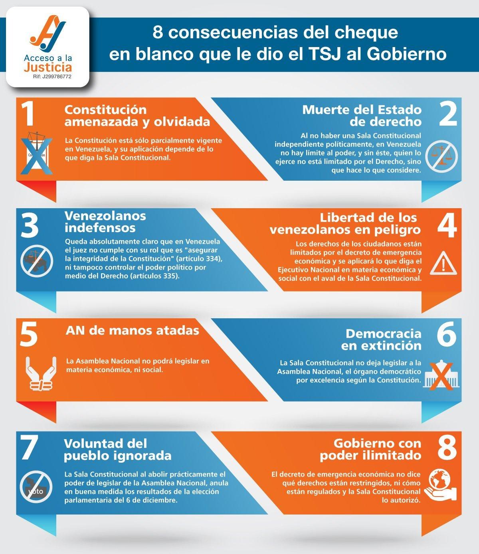 8 consecuencias del cheque en blanco que le dio el TSJ al Gobierno
