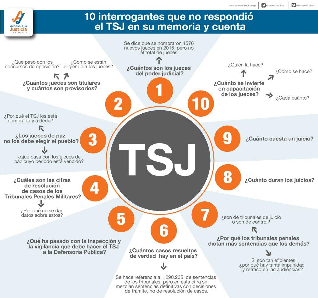 10 interrogantes que no respondió el TSJ en su memoria y cuenta