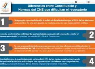 4 Diferencias entre Constitución y Normas del CNE que dificultan el revocatorio 