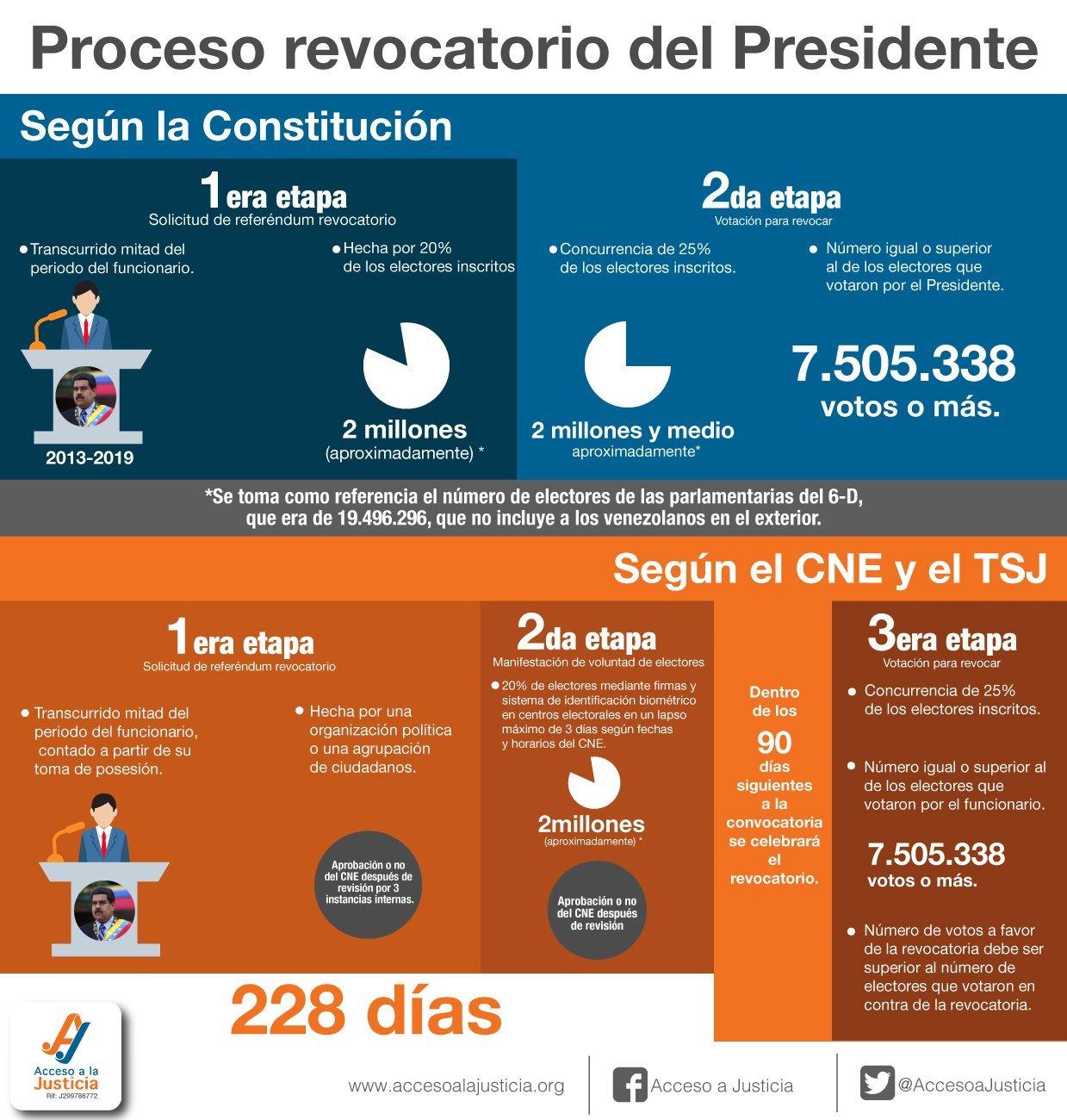 Proceso revocatorio del Presidente