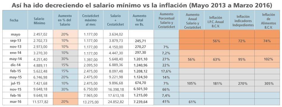 Salario vs Inflación