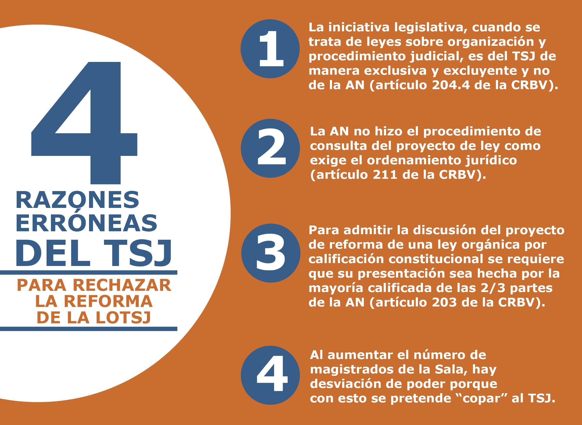 4 razones erróneas del TSJ para rechazar la reforma de la LOTSJ