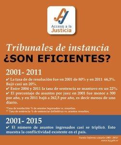 EFICIENCIA DE LOS TRIBUNALES DE INSTANCIA