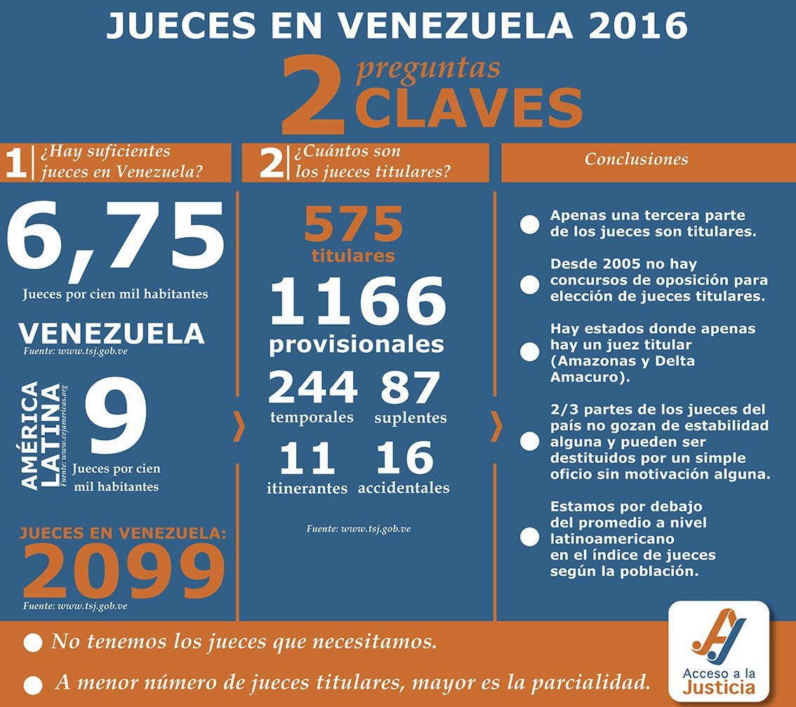 JUECES EN VENEZUELA propuesta 2 NUEVA