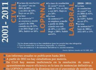 Tribunales no penales en cifras