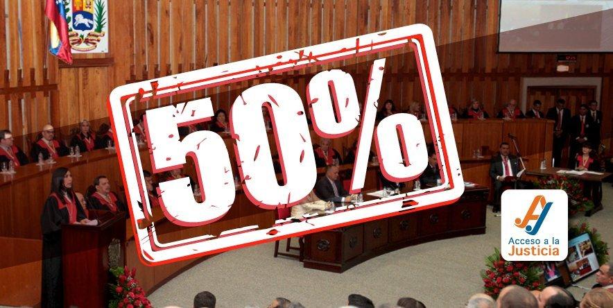 El 50% de los magistrados del TSJ no cumple los requisitos