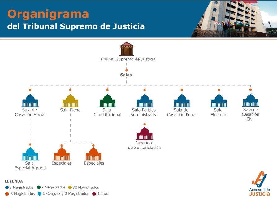 Organigrama-tribunal-supremo