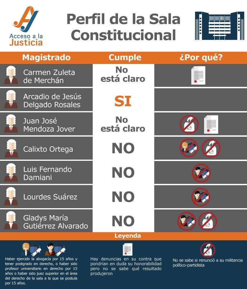 magistrados-SALA-CONSTITUCIONAL