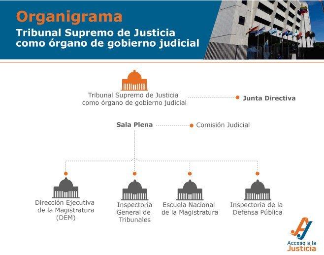 organo-de-gobierno-judicial