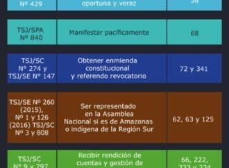 ¿Cómo ha afectado el TSJ los derechos de los ciudadanos?