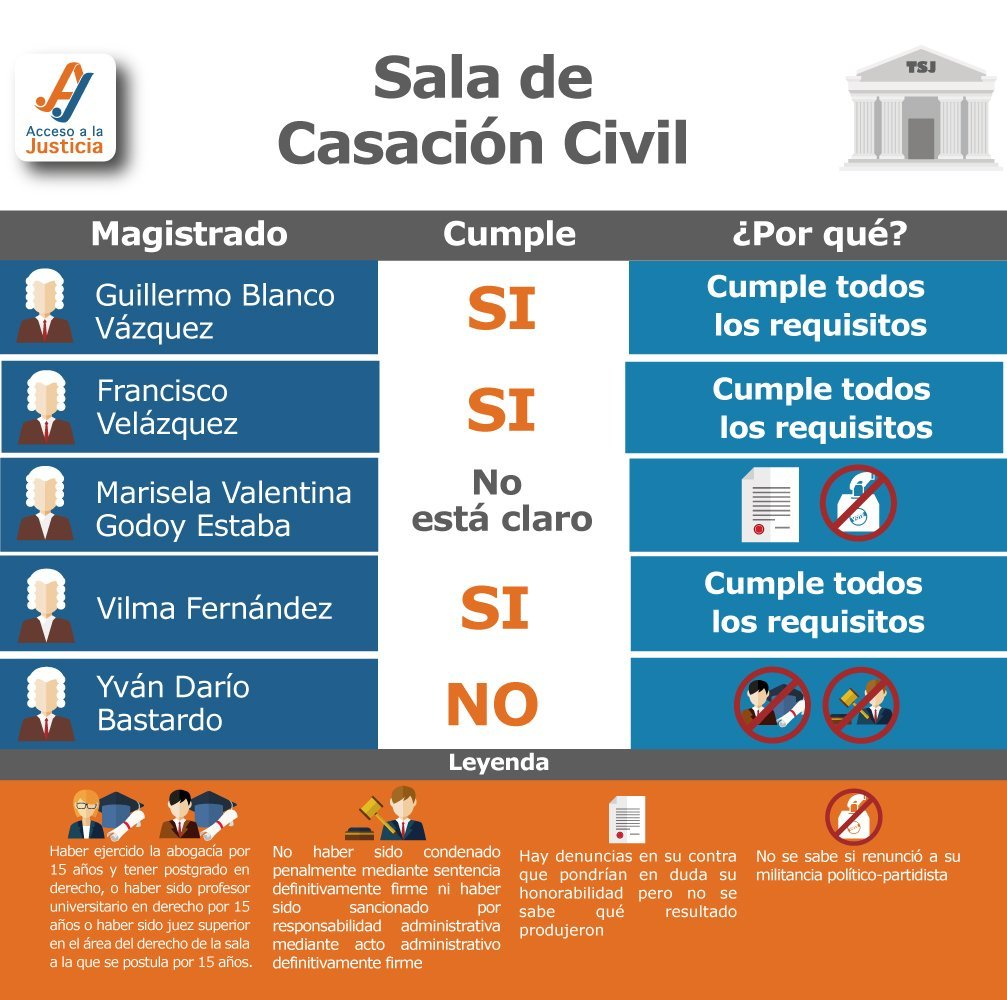 magistrados-SALA-casacion-civil