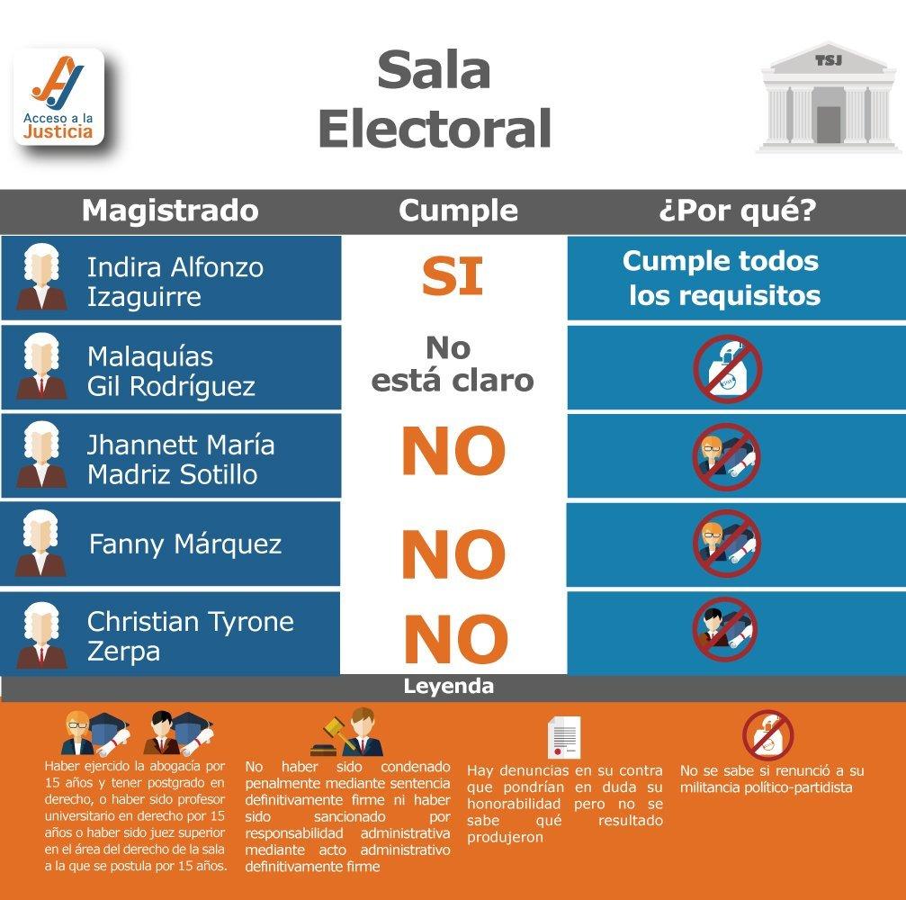 Perfil de la Sala Electoral