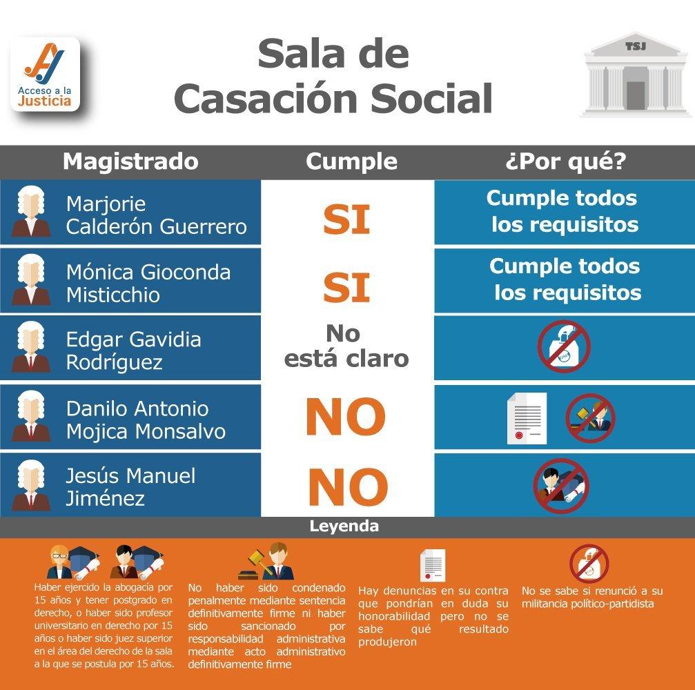 Perfil de la Sala de Casación Social
