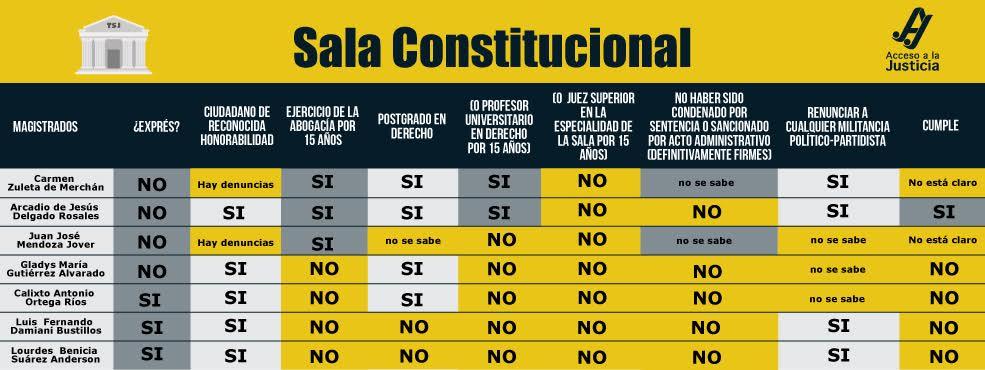 Entérate si los magistrados de la Sala Constitucional cumplen los requisitos para serlo