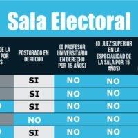 Entérate si los magistrados de la Sala Electoral del TSJ cumplen los requisitos para serlo
