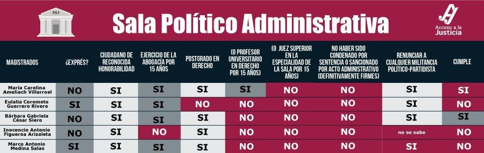 Entérate si los magistrados de la Sala Político Administrativa del TSJ cumplen los requisitos para serlo