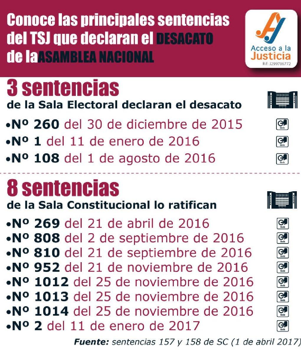 Conoce las principales sentencias del TSJ que declaran el desacato de la Asamblea Nacional