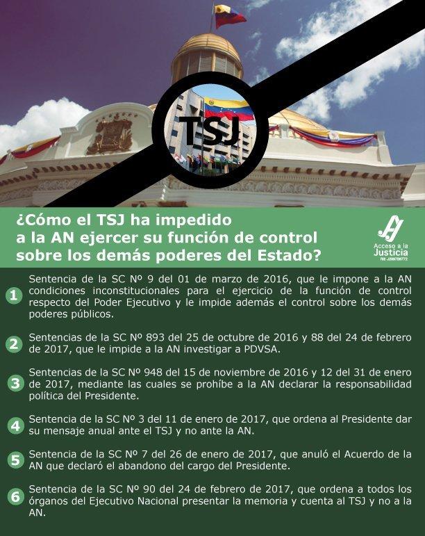 ¿Comó el TSJ ha impedido a la AN ejercer su función de control sobre los demás poderes del Estado?