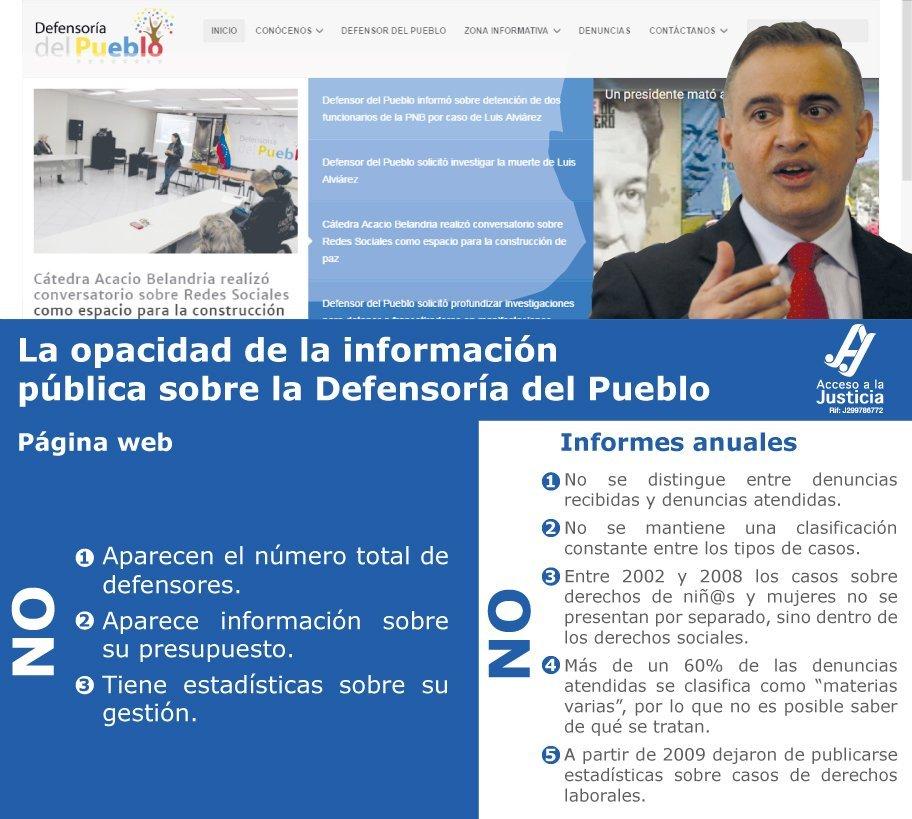La opacidad de la información pública sobre la Defensoría de Pueblo