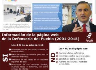 Información de la página web de la Defensoría del Pueblo (2001-2015)