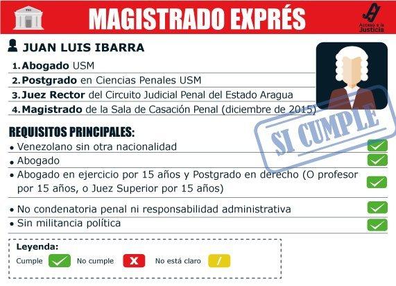 Magistrado exprés Juan Ibarra