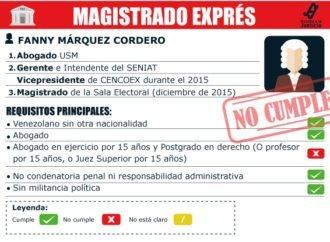 Magistrada exprés Fanny Márquez