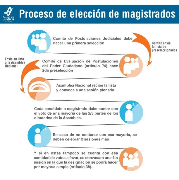 Proceso de elección de Magistrados
