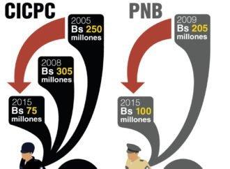CICPC y PNB en desventaja frente al delito