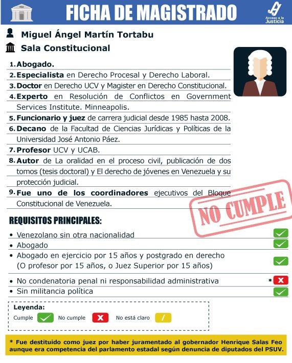Conoce al Magistrado Miguel Martín