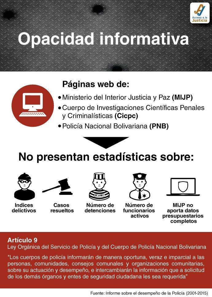 Opacidad infomativa en el Ministerio del Interior Justicia y Paz