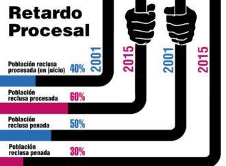 ¿Por qué hay hacinamiento carcelario en Venezuela?