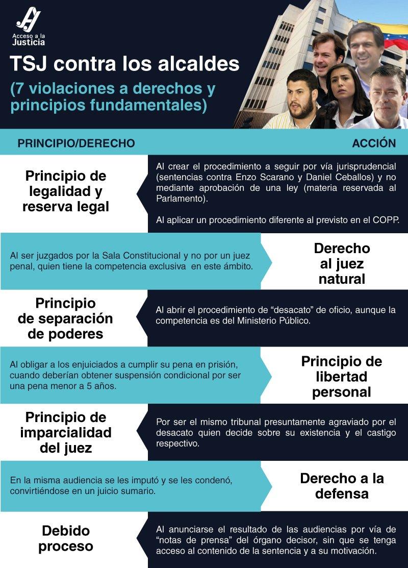 Tribunal Supremo de Justicia contra los alcaldes (7 violaciones a derechos y principios fundamentales)