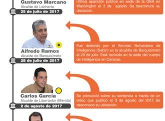 El TSJ ha querido castigar con cárcel a los alcaldes opositores que han respetado el derecho a la protesta contra el Gobierno nacional