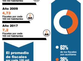 Solo 1% de los fiscales en el país son titulares, lo que afecta la autonomía necesaria para actuar y garantizar el debido proceso