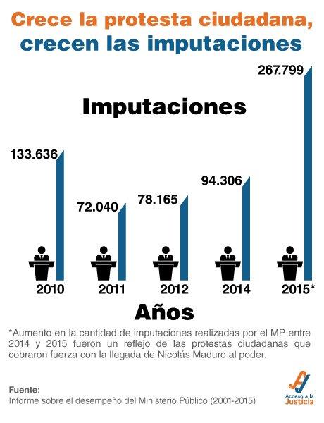 Entre 2014 y 2015 el Ministerio Público actuó como un organismo represor