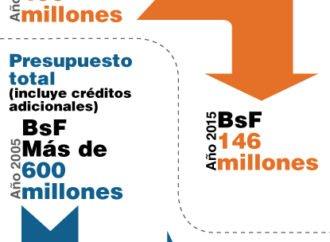 Entre 2001 y 2015 el Ministerio Público apenas tuvo una participación del 1% en el presupuesto nacional