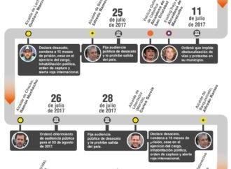 El Gobierno ha venido usando al TSJ como instrumento de persecución contra quienes piensan distinto