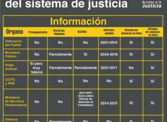 Opacidad informativa del sistema de justicia