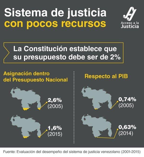 El sistema de justicia venezolano no cuenta con suficientes recursos