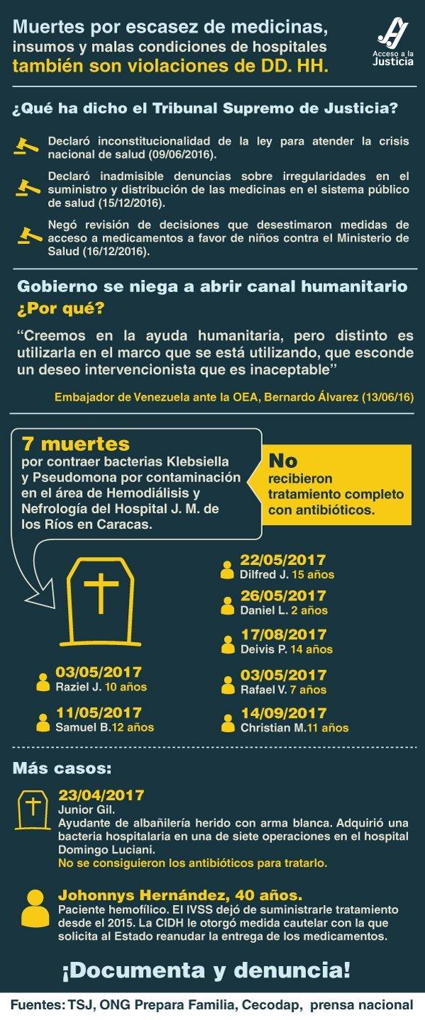 Crisis humanitaria por falta de medicinas en Venezuela