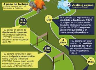 La justicia exprés contra los diputados de Amazonas
