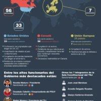 Sanciones internacionales a funcionarios venezolanos violadores de derechos humanos
